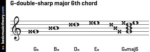 G-double-sharp major 6th chord