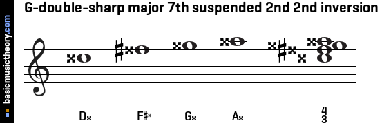 G-double-sharp major 7th suspended 2nd 2nd inversion