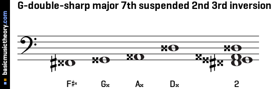 G-double-sharp major 7th suspended 2nd 3rd inversion