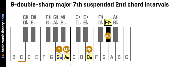 G-double-sharp major 7th suspended 2nd chord intervals