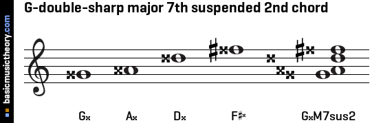 G-double-sharp major 7th suspended 2nd chord