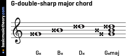 G-double-sharp major chord