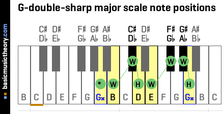 G-double-sharp major scale note positions