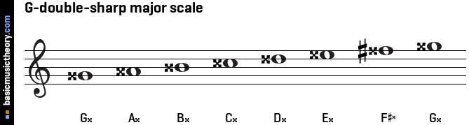 basicmusictheory.com: G-double-sharp major scale C Flat Major Scale Bass Clef