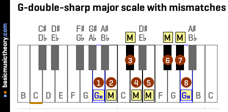 G-double-sharp major scale with mismatches