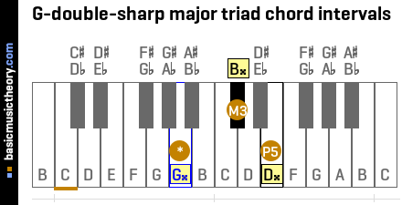 G-double-sharp major triad chord intervals