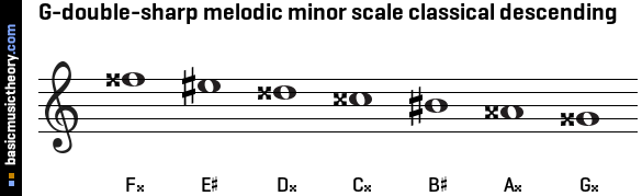 G-double-sharp melodic minor scale classical descending
