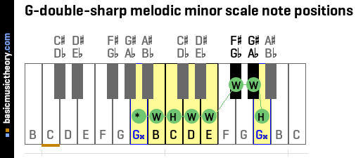 G-double-sharp melodic minor scale note positions