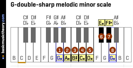 G-double-sharp melodic minor scale