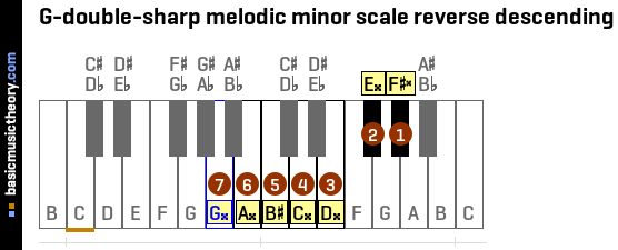 G-double-sharp melodic minor scale reverse descending