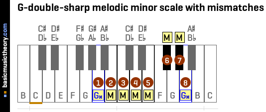 G-double-sharp melodic minor scale with mismatches