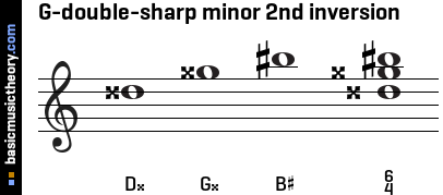 G-double-sharp minor 2nd inversion