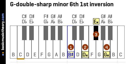 G-double-sharp minor 6th 1st inversion
