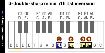 G-double-sharp minor 7th 1st inversion