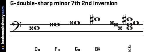 G-double-sharp minor 7th 2nd inversion