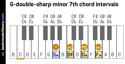 G-double-sharp minor 7th chord intervals
