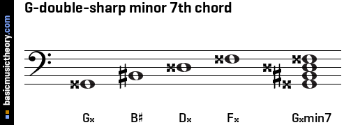 G-double-sharp minor 7th chord