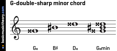 G-double-sharp minor chord