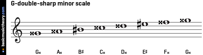 G-double-sharp minor scale