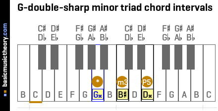 G-double-sharp minor triad chord intervals