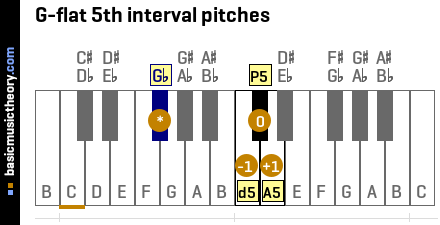 G-flat 5th interval pitches