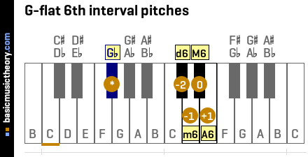G-flat 6th interval pitches