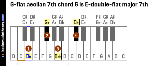 G-flat aeolian 7th chord 6 is E-double-flat major 7th