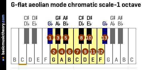 G-flat aeolian mode chromatic scale-1 octave