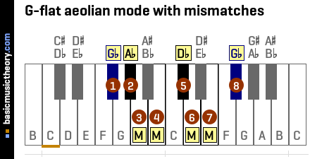 G-flat aeolian mode with mismatches