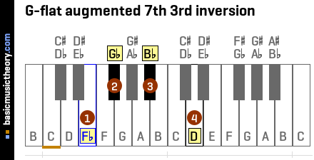 G-flat augmented 7th 3rd inversion