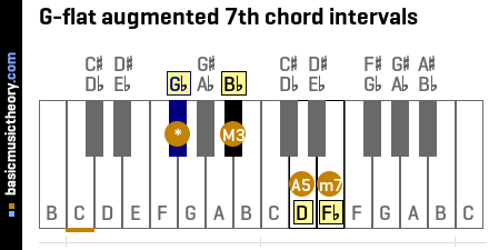 G-flat augmented 7th chord intervals