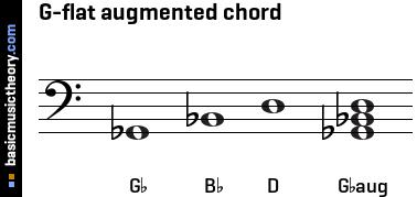 basicmusictheory.com: G-flat augmented triad chord