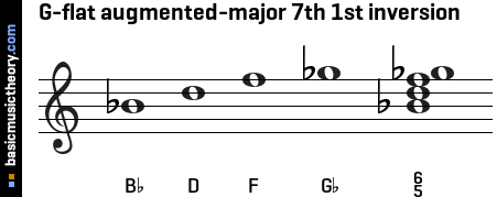 G-flat augmented-major 7th 1st inversion