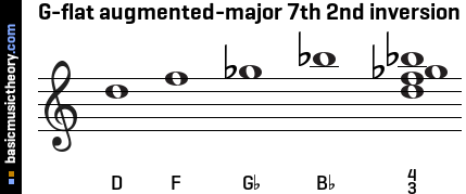 G-flat augmented-major 7th 2nd inversion