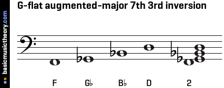 G-flat augmented-major 7th 3rd inversion