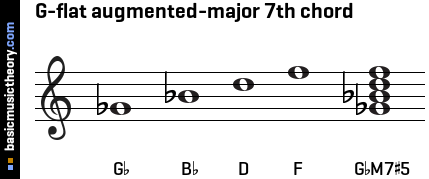 G-flat augmented-major 7th chord