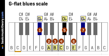 G-flat blues scale