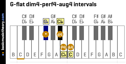 G-flat dim4-perf4-aug4 intervals