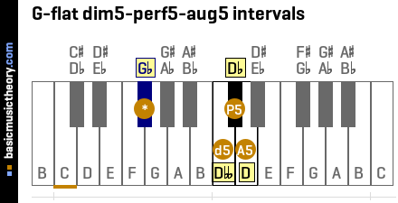 G-flat dim5-perf5-aug5 intervals
