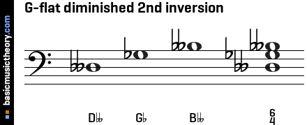 G-flat diminished 2nd inversion