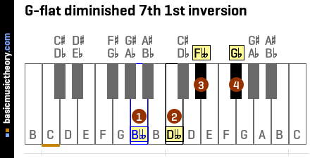G-flat diminished 7th 1st inversion
