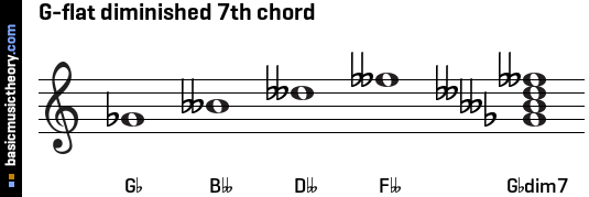 G-flat diminished 7th chord