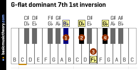 G-flat dominant 7th 1st inversion