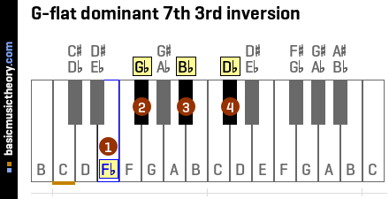 G-flat dominant 7th 3rd inversion