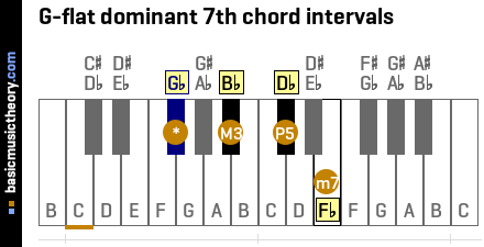 G-flat dominant 7th chord intervals