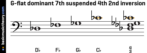 G-flat dominant 7th suspended 4th 2nd inversion