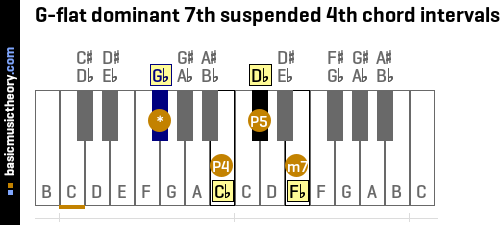 G-flat dominant 7th suspended 4th chord intervals