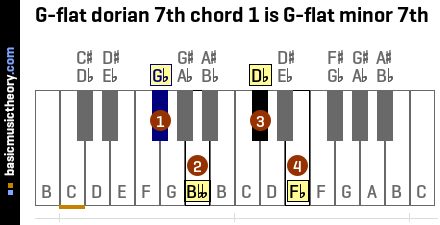 G-flat dorian 7th chord 1 is G-flat minor 7th