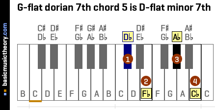 G-flat dorian 7th chord 5 is D-flat minor 7th