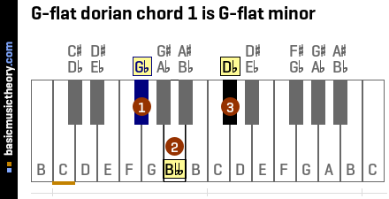 G-flat dorian chord 1 is G-flat minor